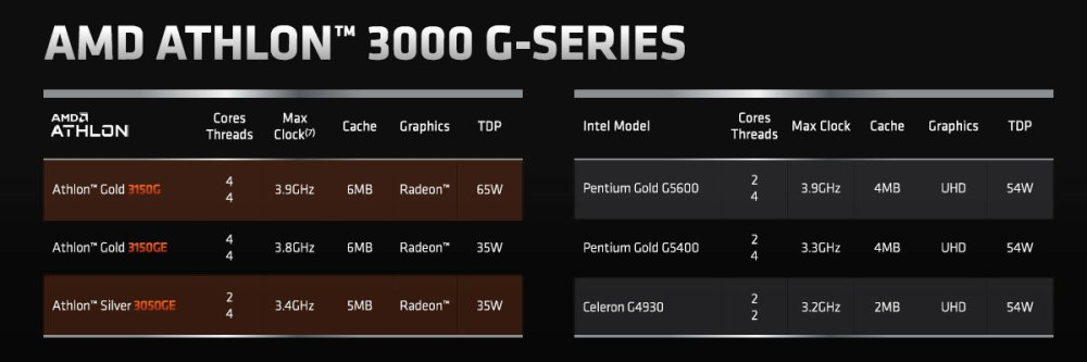 AMD Athlon 3000 G-Series specifications