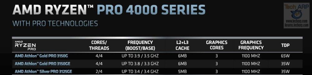 AMD Athlon PRO 3000 Series specifications