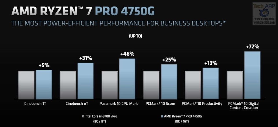 AMD Ryzen 7 PRO 4750G performance