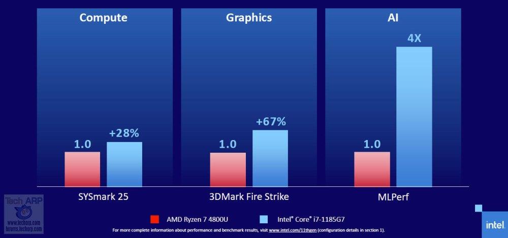 11th Gen Intel Tiger Lake performance 01
