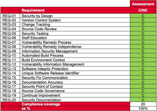 HUAWEI 5G GSMA audit results