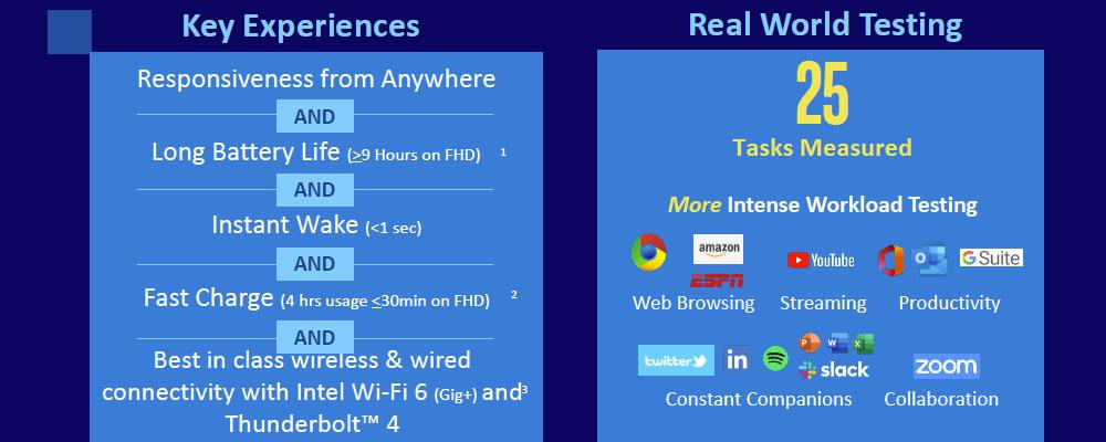 Intel Evo experiences