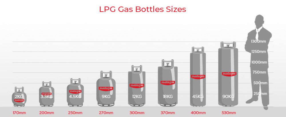 LPG Gas Bottle Sizes