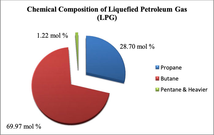 LPG Gas Composition for Malaysia