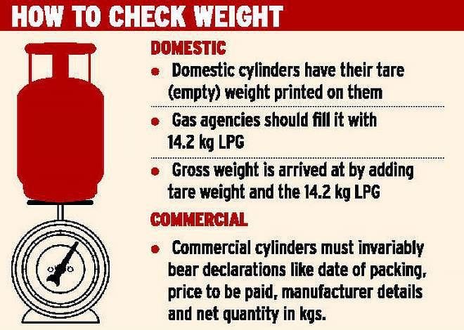 LPG Gas Tank Weight Calculation