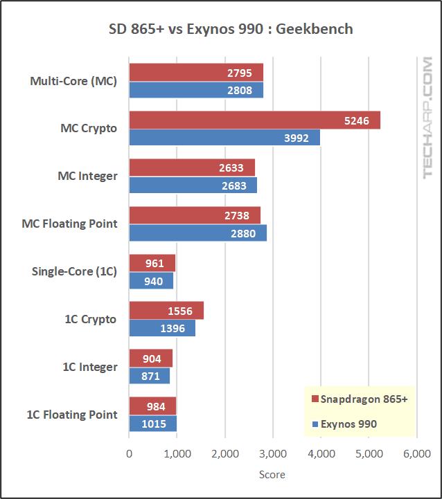 Snapdragon 865 Plus vs Exynos 990 Geekbench results