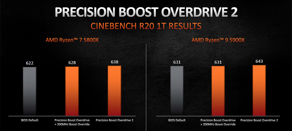 AMD Precision Boost Overdrive 2 1T performance