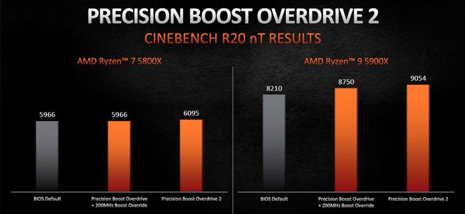AMD Precision Boost Overdrive 2 multi-threaded performance
