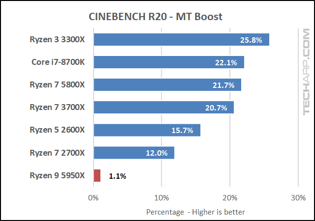 AMD Ryzen 9 5950X CINEBENCH R20 results 03