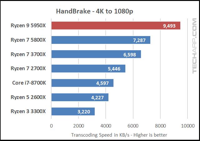 AMD Ryzen 9 5950X HandBrake results 02