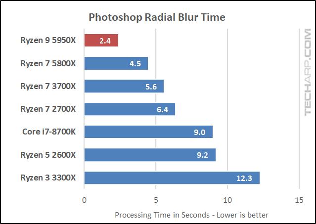 AMD Ryzen 9 5950X Photoshop results 01