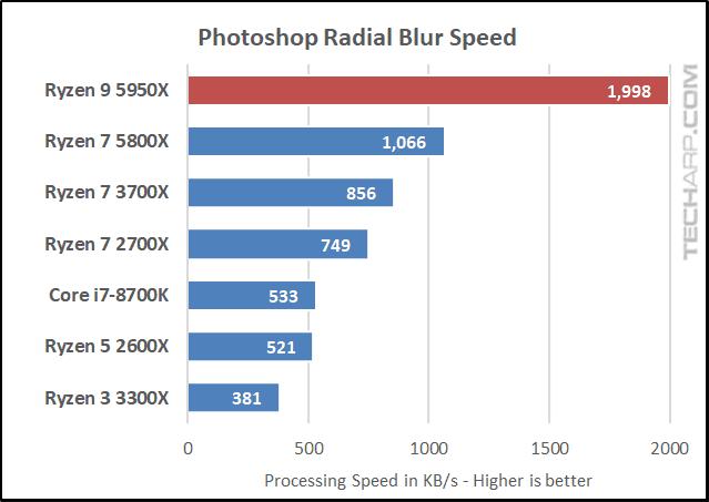 AMD Ryzen 9 5950X Photoshop results 02
