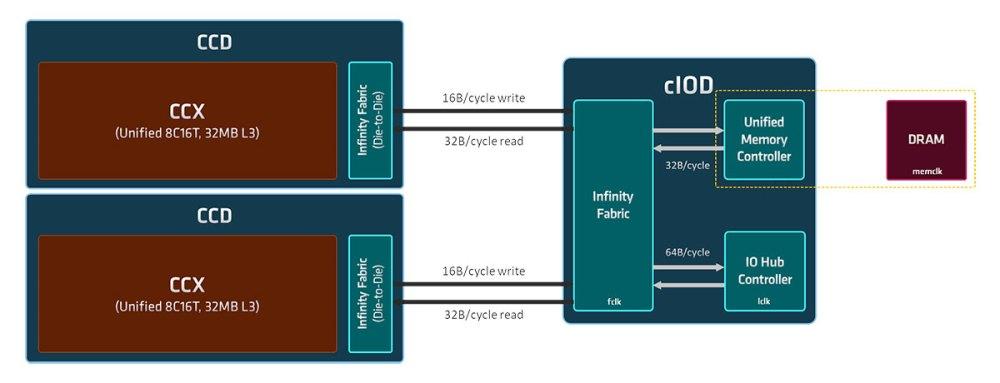 AMD Zen 3 die layout