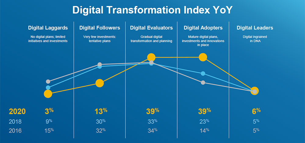 Dell Technologies DT Index 2020 : What's New?