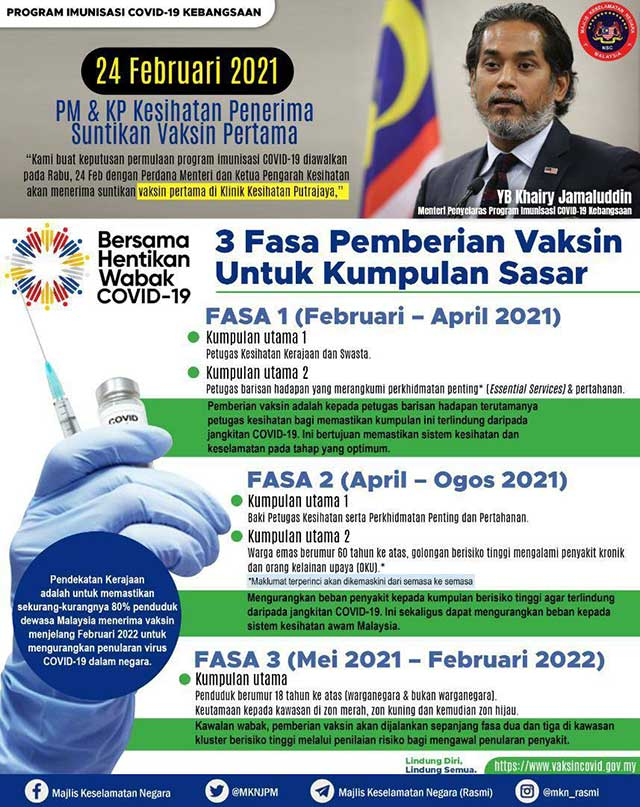 Vaccination Plan Malaysia 22 February 2021 updated