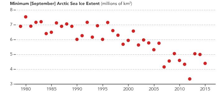 Arctic Sea Ice 1980 to 2015