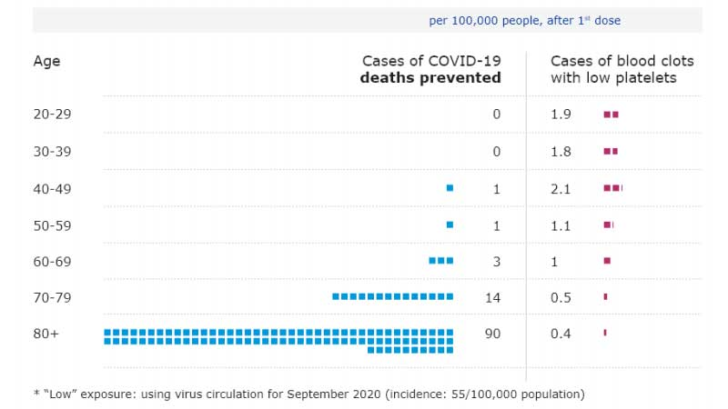 AstraZeneca Vaccine Blood Clot Risk : How Dangerous Is It?