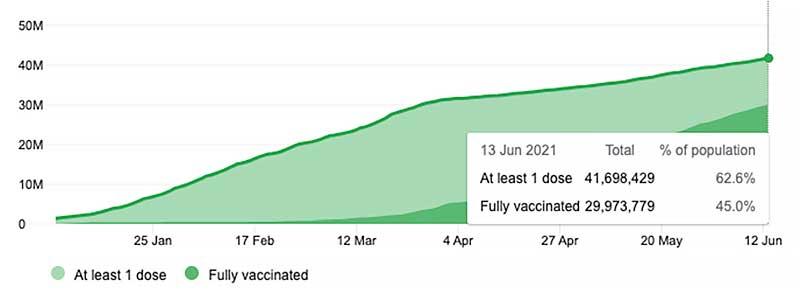 UK vaccination numbers 13 June 2021