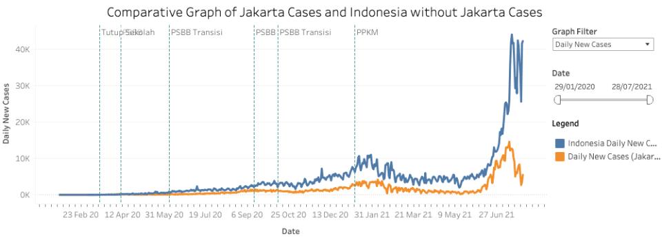 Indonesia Jakarta COVID-19 cases comparison