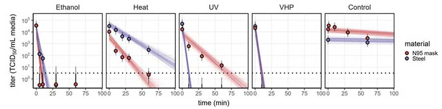 NIH N95 face mask decontamination results