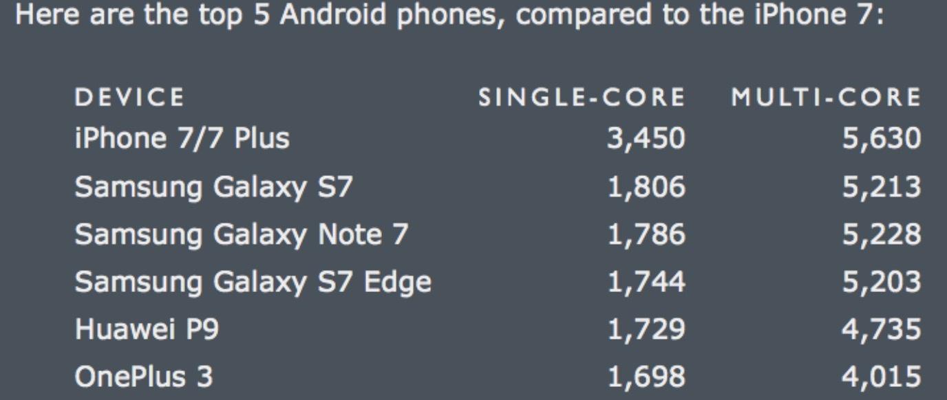 iPhone 7 Powerful Than MacBook Air