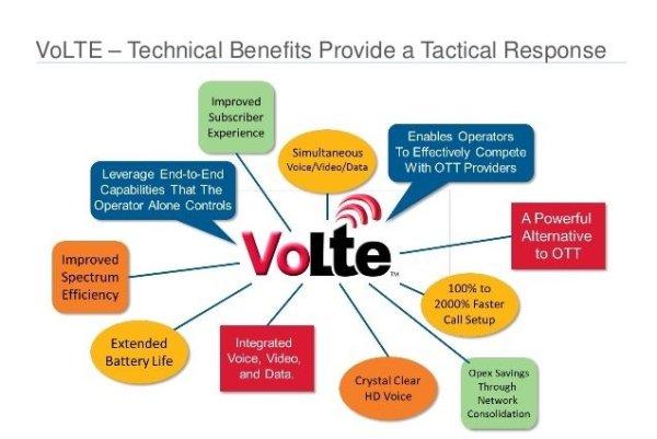 VoLTE: Technical Benefits