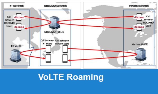 VoLTE: Roaming Services