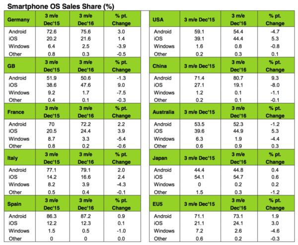 Kantar Report On Feb 2017 of Smartphone