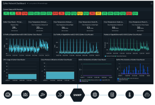 An example for network monitoring software, how it works and what does it look like.
