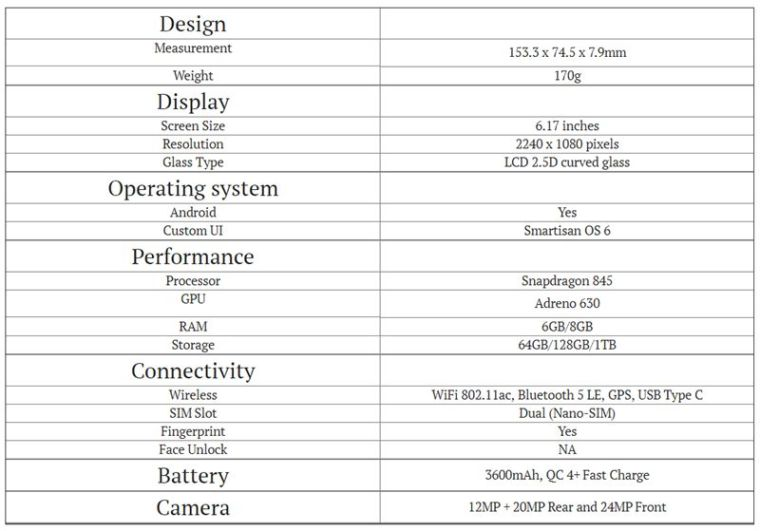 Smartisan R1 Specifications