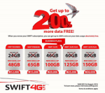 See How SWIFT 4G LTE Network Is Offering 200% Extra Data To Their Subscribers