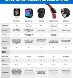 apple watch comparison [ 1200 x 1427 Pixel ]