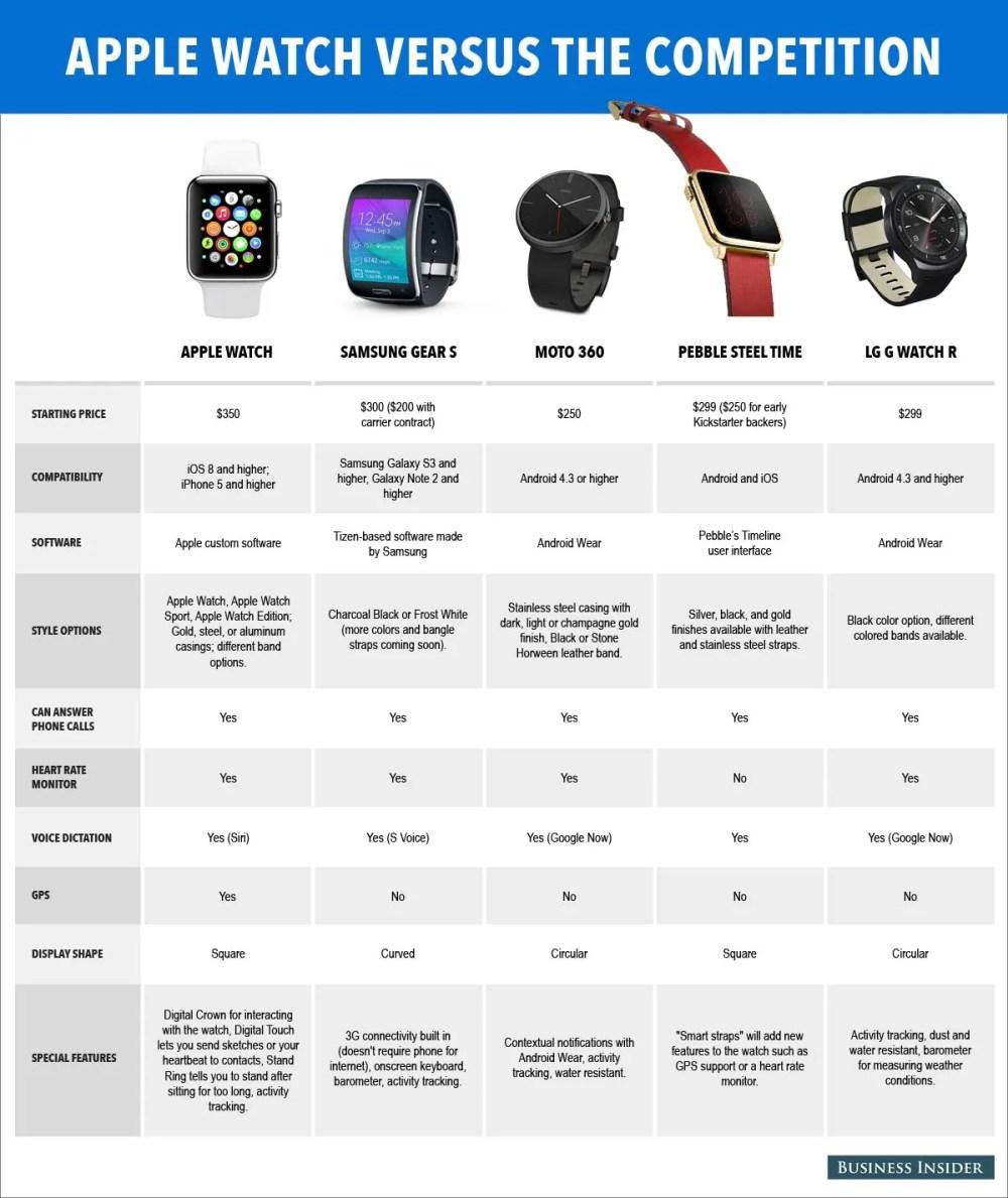 medium resolution of apple watch comparison