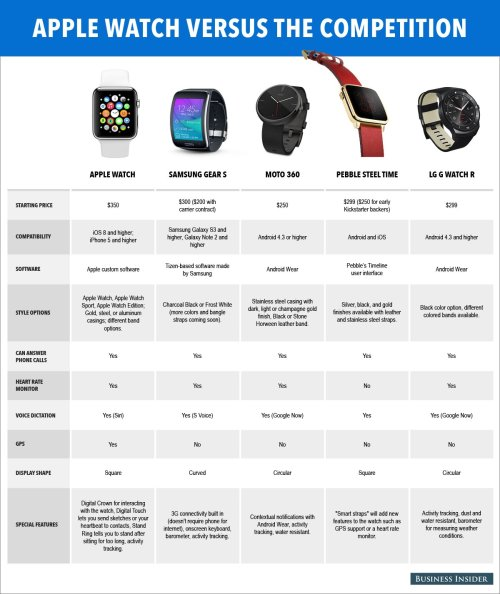 small resolution of apple watch comparison