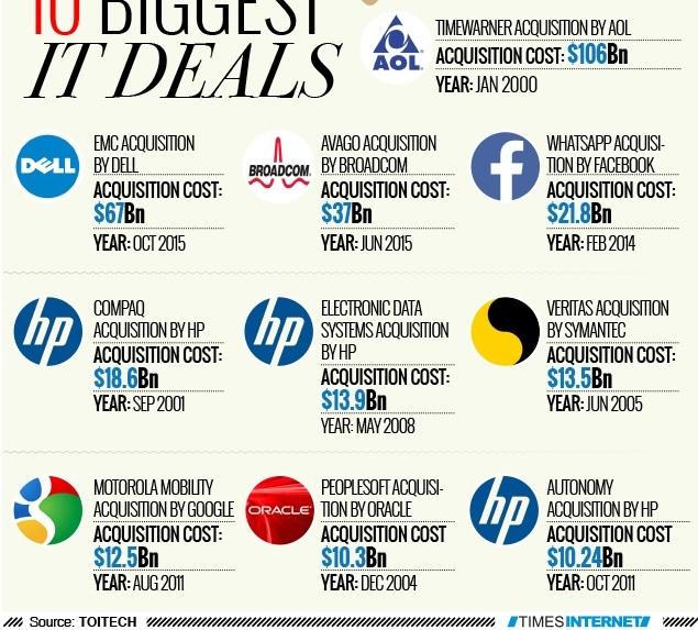 biggest tech deals