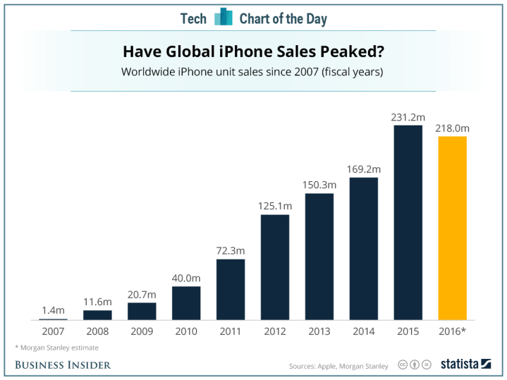 Business Insider _iphone_sales chart