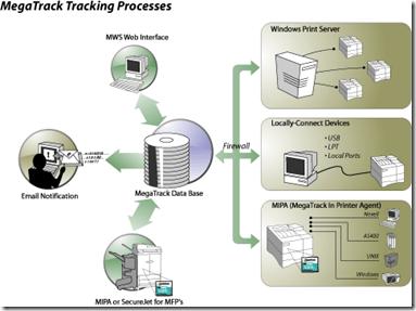 Outsourcing de Impressão HP com Soluções Capella megatrack bilhetagem