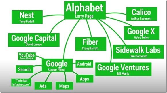 E a Google, hein? Chega de confusão: entenda de vez a estrutura da Alphabet