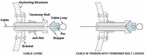 Mechanism for Adjusting and Measuring Tension in a Cable