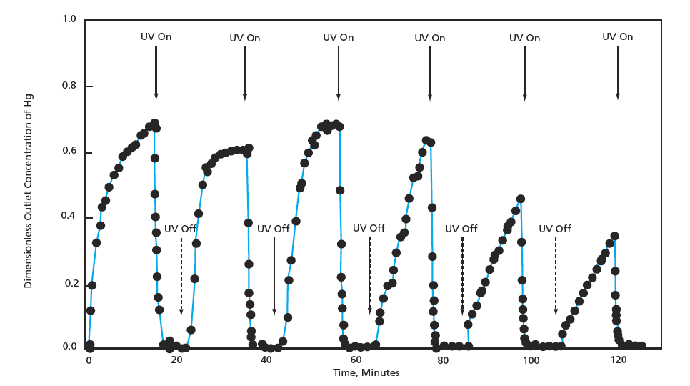 SiO₂/TiO₂ Composite for Removing Hg From Combustion