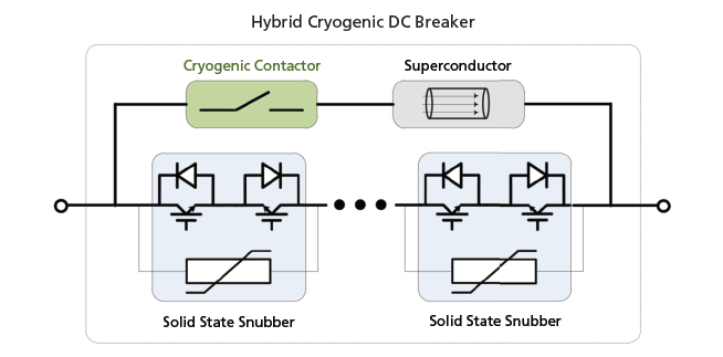 Hybrid DC Circuit Breaker Based on Cryogenic Technique