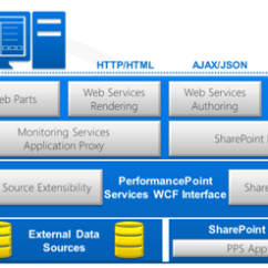 Sharepoint 2013 Components Diagram Wiring For 2002 Ford Explorer Performancepoint Service Changes In Techbubbles Image