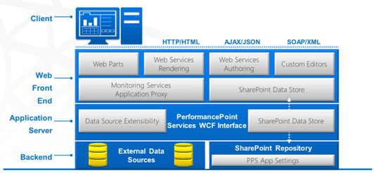 sharepoint 2013 components diagram 2000 ford taurus stereo wiring performancepoint service changes in techbubbles image