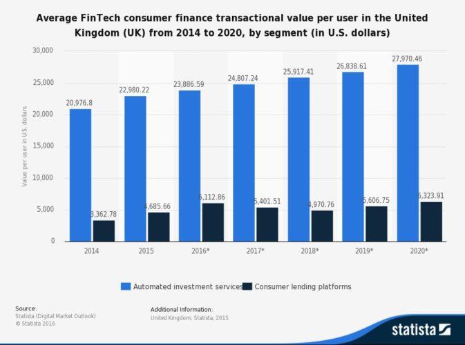 UK fintech Consumer finance