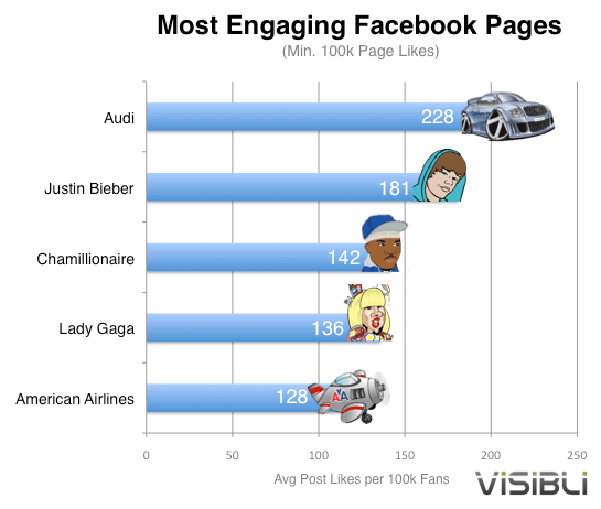 Audi beats Lady Gaga and Justin Bieber in Social Media Engagement but why?
