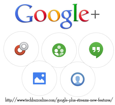 Google Plus Streams New Features