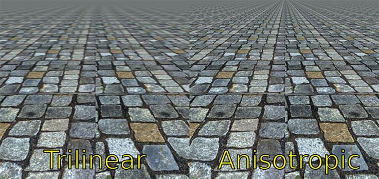 anisotropico