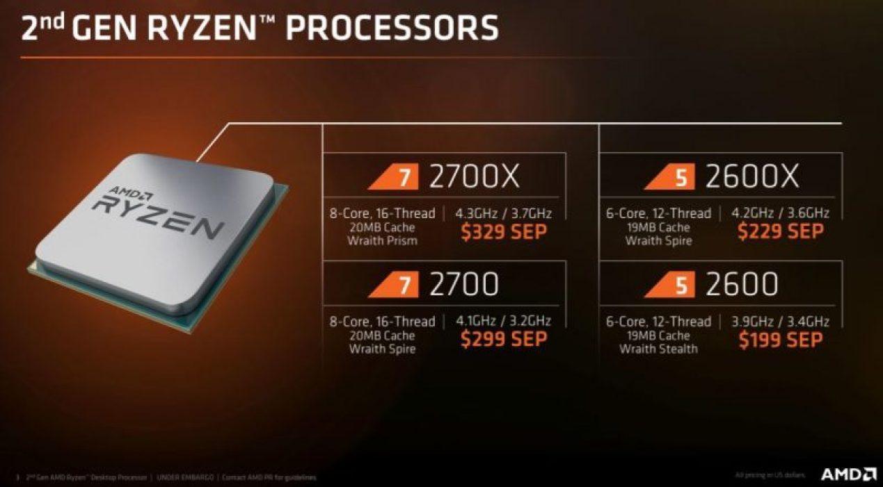 Prezzi di AMD Ryzen 2000
