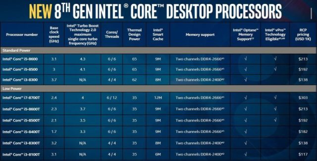 Linea Coffee Lake per desktop