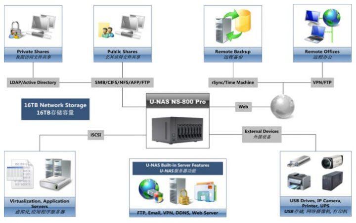 Struttura di un server NAS